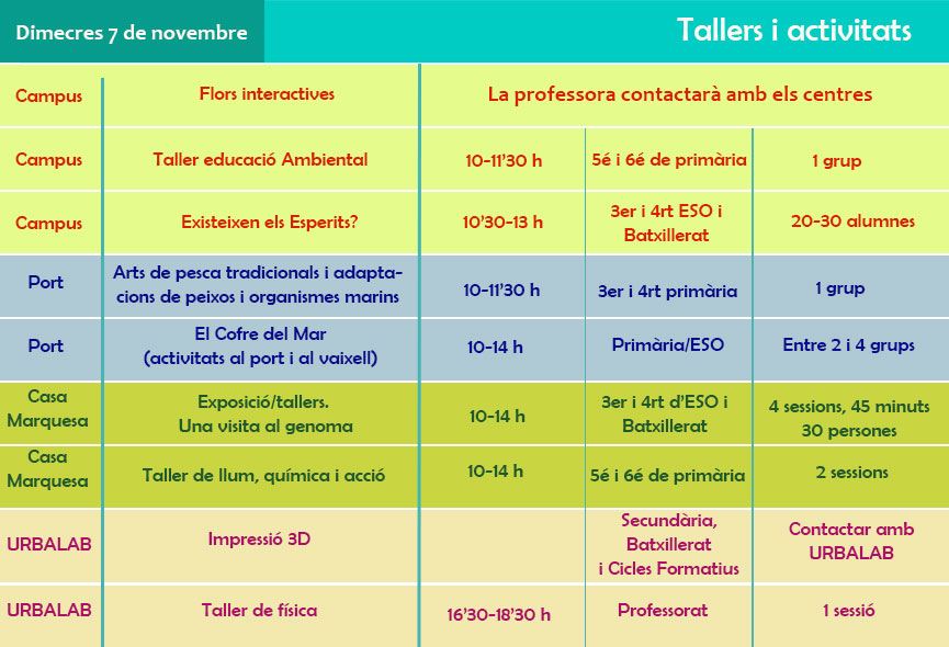 3-Dimecres-Tallers